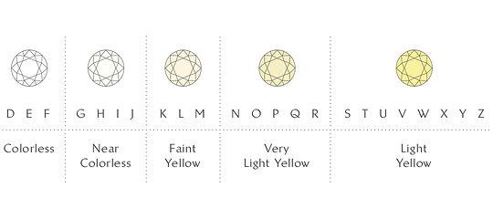 The Love Diamond 4C's Colour