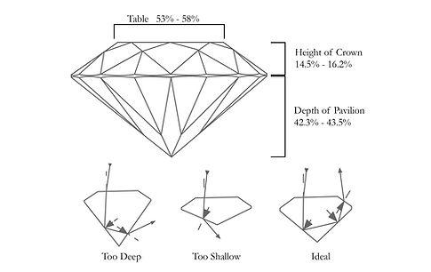 The Love Diamond Difference 4C's Cut.jpg
