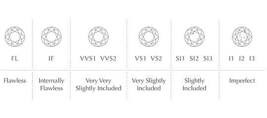 The Love Diamond 4C's Clarity