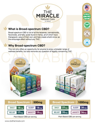 The Miracle Natural Care - Broad Spectrum CBD 500mg & 1000mg Oil Infographic Poster