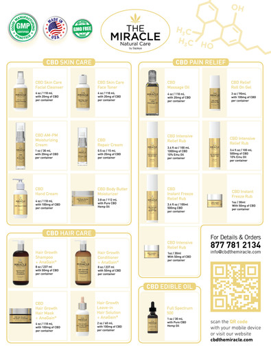 The Miracle Natural Care - CBD Entire Product Infographic