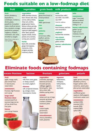 Confort digestif, mode d'emploi #Fodmaps !