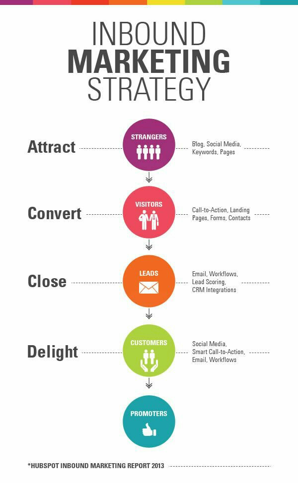 Inbound marketing - Estrategia de marketing