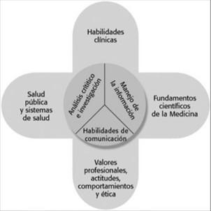 Educación Médica: ¿Integración de conocimientos o competencia clínicas?