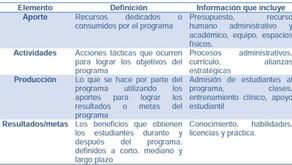 Med Ed: Principios Básicos para Evaluación del Modelo Curricular de la Carrera de Medicina