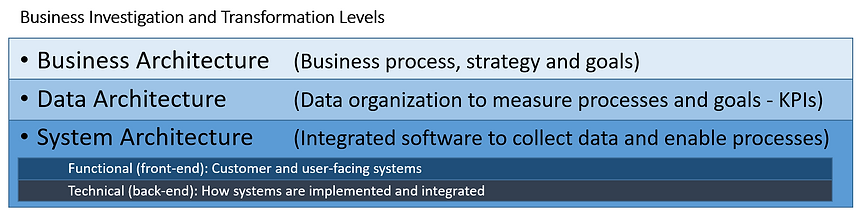 BusinessTechnologyDataTransformationCons