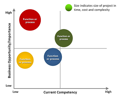 Competency-chart.png