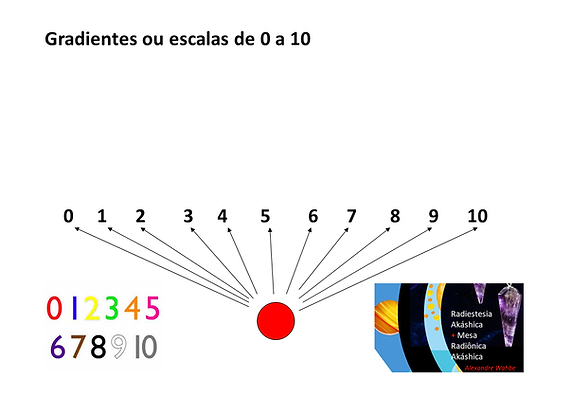 gradientes ou escalas de 0 a 10.png