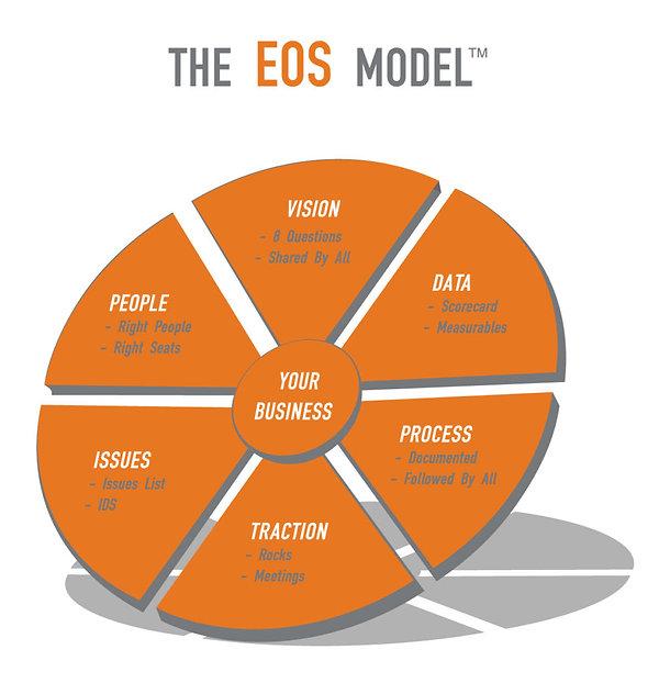 eos model.jpg