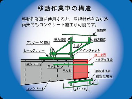 内4-張り出し架設工法-移動作業車の構造.png