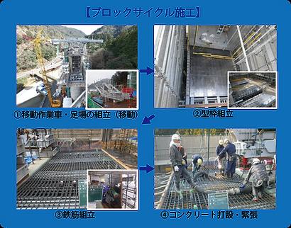 内4-張り出し架設工法-ブロックサイクル施工.png