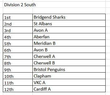 Div 2 South 2017-18 Final Table.JPG