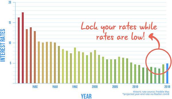 rate-chart.jpg