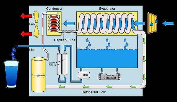 Atmospheric water generator working