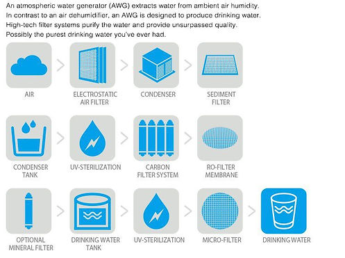 Atmospheric water generation process