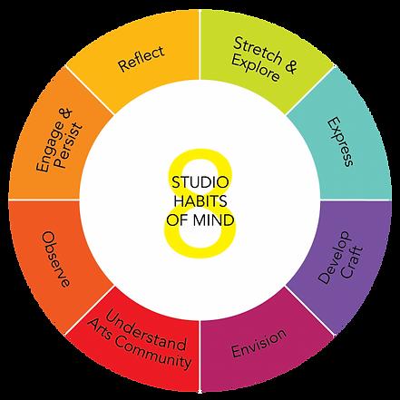 8-Studio-Habits-of-Mind-660x660.png