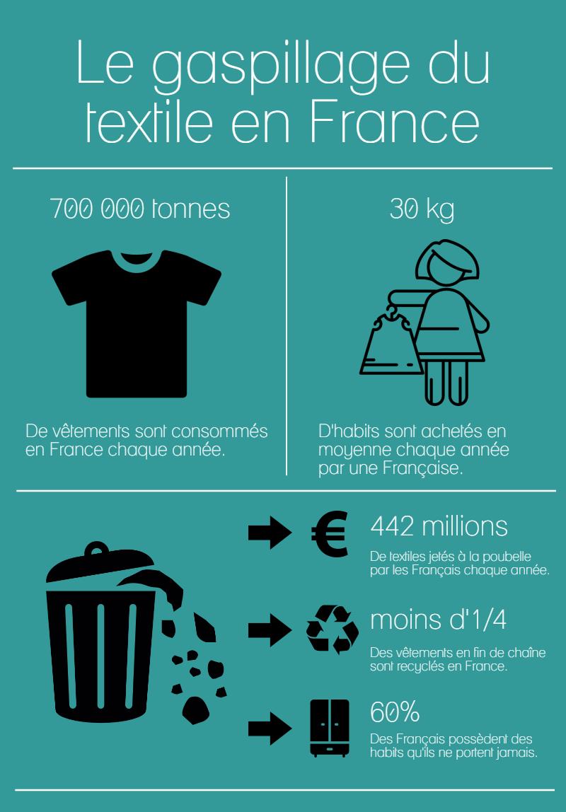 Quelques chiffres clés sur le gaspillage vestimentaire en France
