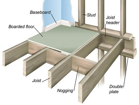 How does the IRC regulate how floors should be constructed?