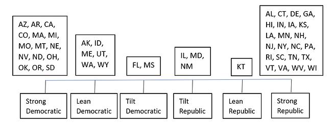 Democratic vs Republic.png