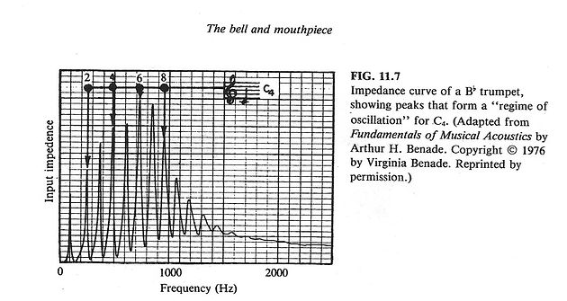 What Is Acoustic Impedance and What Does It Mean To A