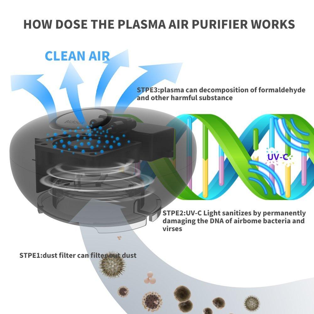 How Plasma air purifiers work