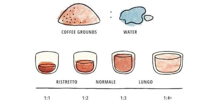 3 loại cafe espresso khác nhau