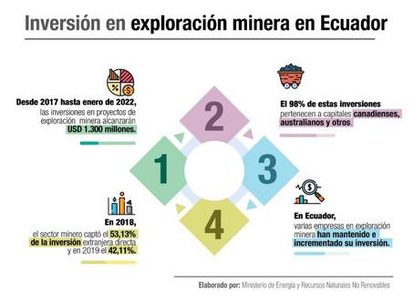 ECUADOR CAPTARÁ USD 1.300 MILLONES DE INVERSIÓN EN EXPLORACIÓN MINERA HASTA ENERO 2022