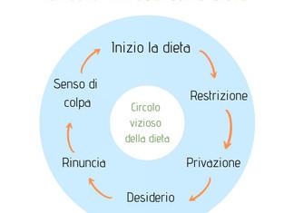 Circolo vizioso della dieta