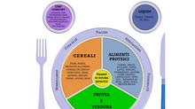 IL PIATTO DEL MANGIAR SANO:  un modello alimentare per i giorni di quarantena