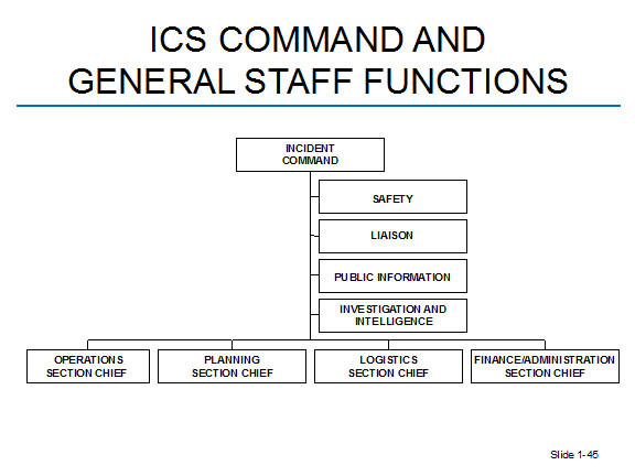 ICS COMMAND AND GENERAL STAFF FUNCTIONS
