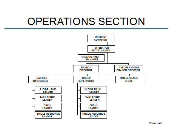 ics-operations-section