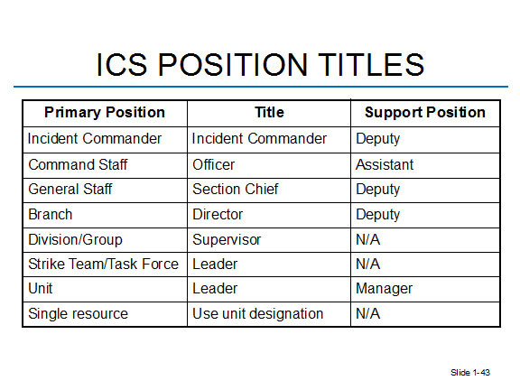 ICS POSITION TITLES