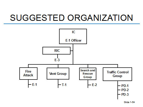 suggest organization for basic fire incident