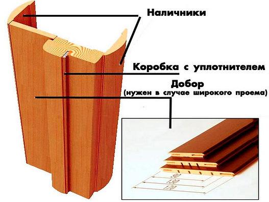 Комплектующие для дверей из массива сосны   Двери Комфорт сервис 39  