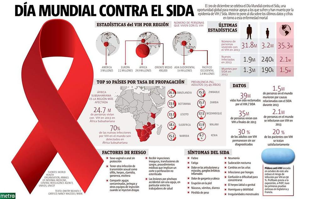 1 de Diciembre: Día Mundial contra el Sida, informate sobre como prevenirlo y compartilo