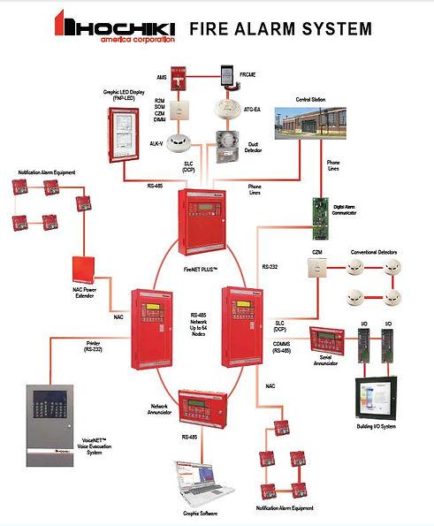 Hochiki Fire Alarm System.JPG
