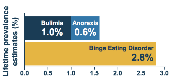 Binge Eating Prevalence Graph.png