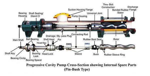 Progressive Cavity Pump Typical Parts