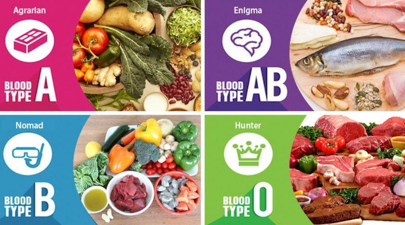 Blood Type Diet Breakdown