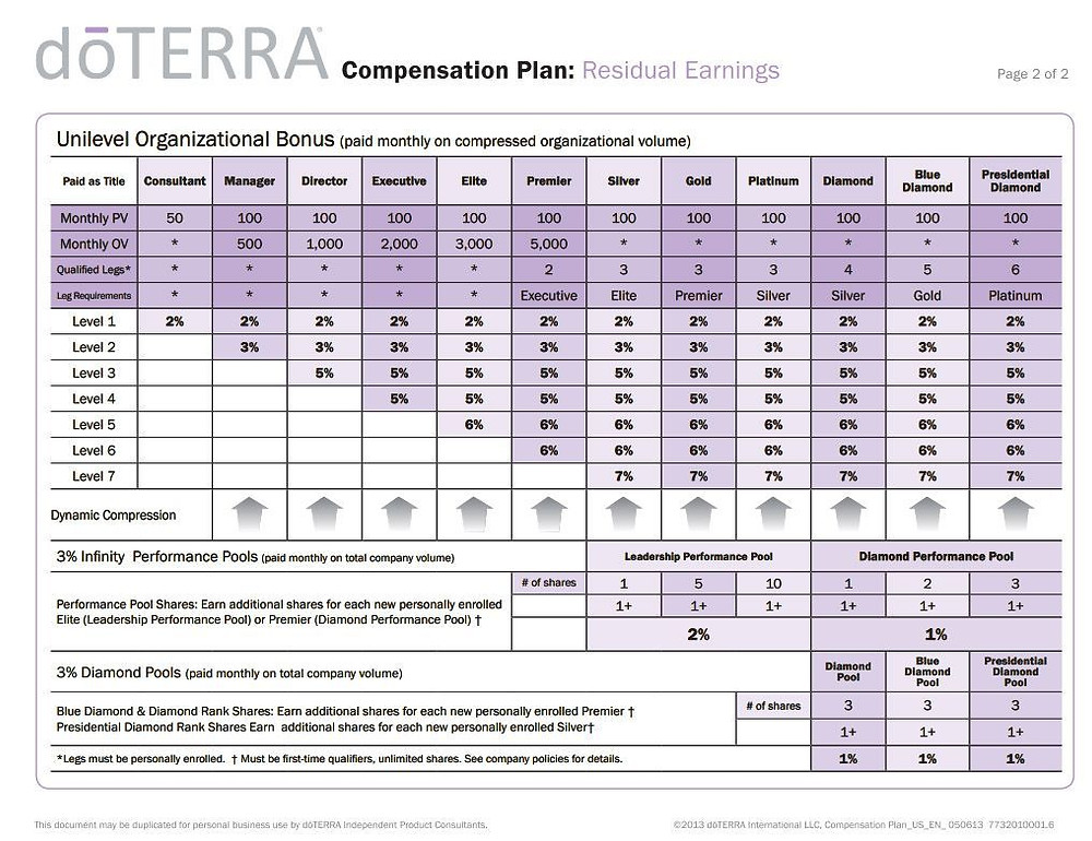 commission structure
