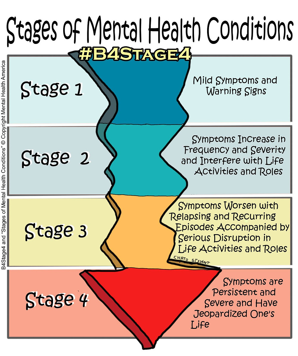 Stages-of-Mental-Health-Conditions