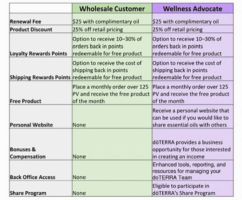 wholesale-membership-and-wellness-advocate-features.png
