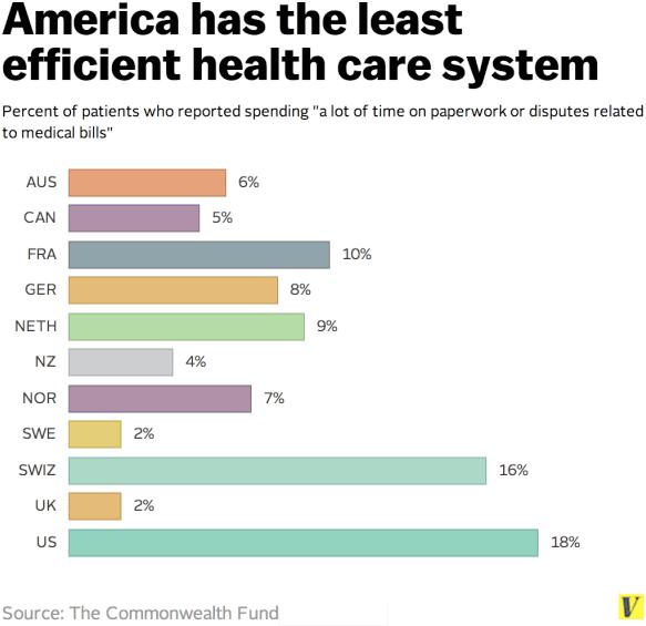 america-least-efficient-healthcare