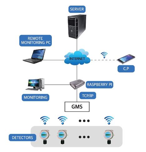 Online  Gas Detector.png