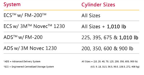 FM 200 Cylinder sizes.png