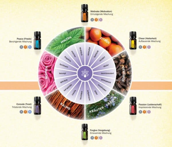 DoTERRA emotionale Therapie