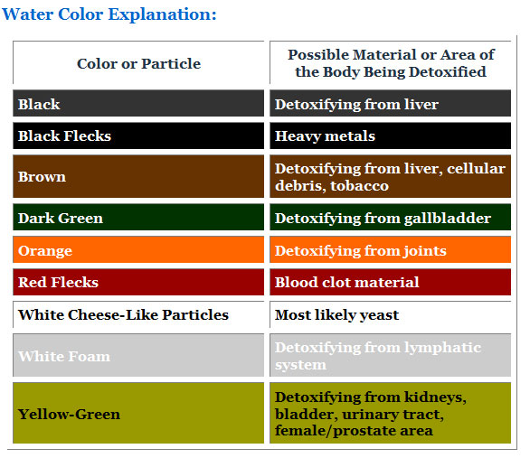 ionic foot bath color chart