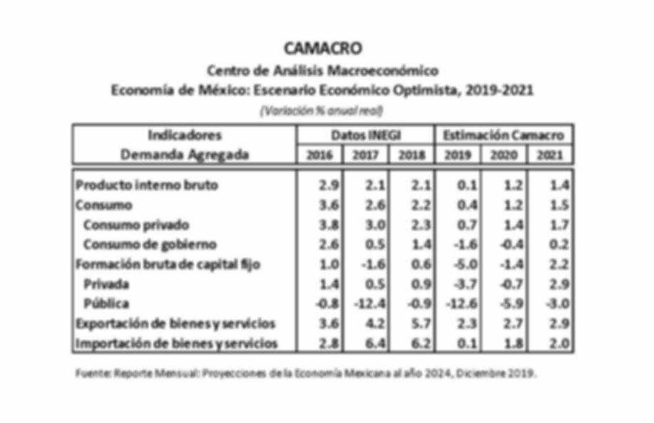 CAMACRO.Proyecciones_de_la_Economía_Mexi