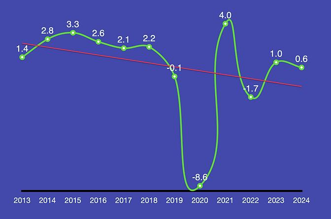 Gráfica PIB 2013-2024.png