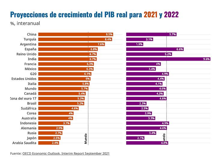Gráfica Proyecciones del PIB real.png